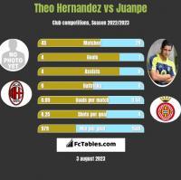 Theo Hernandez vs Juanpe h2h player stats