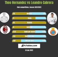 Theo Hernandez vs Leandro Cabrera h2h player stats
