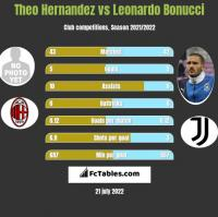 Theo Hernandez vs Leonardo Bonucci h2h player stats
