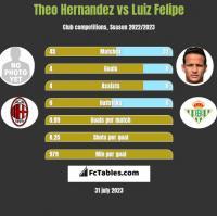 Theo Hernandez vs Luiz Felipe h2h player stats
