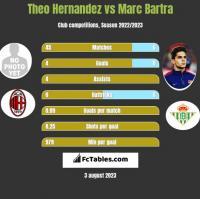 Theo Hernandez vs Marc Bartra h2h player stats