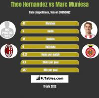 Theo Hernandez vs Marc Muniesa h2h player stats