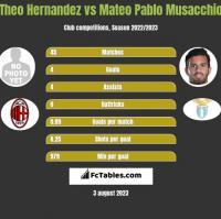 Theo Hernandez vs Mateo Pablo Musacchio h2h player stats