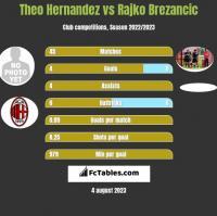 Theo Hernandez vs Rajko Brezancic h2h player stats