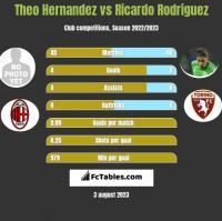 Theo Hernandez vs Ricardo Rodriguez h2h player stats