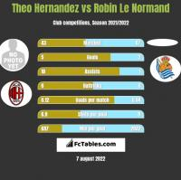 Theo Hernandez vs Robin Le Normand h2h player stats