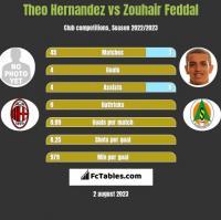 Theo Hernandez vs Zouhair Feddal h2h player stats