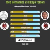 Theo Hernandez vs Fikayo Tomori h2h player stats