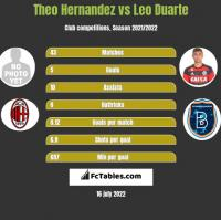 Theo Hernandez vs Leo Duarte h2h player stats