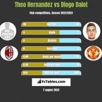 Theo Hernandez vs Diogo Dalot h2h player stats
