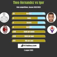 Theo Hernandez vs Igor h2h player stats