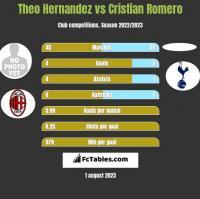 Theo Hernandez vs Cristian Romero h2h player stats