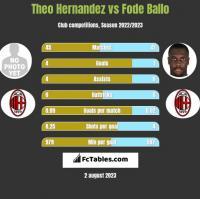 Theo Hernandez vs Fode Ballo h2h player stats
