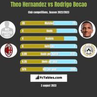 Theo Hernandez vs Rodrigo Becao h2h player stats