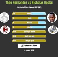 Theo Hernandez vs Nicholas Opoku h2h player stats