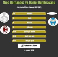 Theo Hernandez vs Daniel Dumbravanu h2h player stats