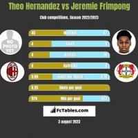 Theo Hernandez vs Jeremie Frimpong h2h player stats