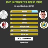 Theo Hernandez vs Aleksa Terzic h2h player stats