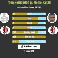 Theo Hernandez vs Pierre Kalulu h2h player stats