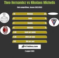 Theo Hernandez vs Nikolaos Michelis h2h player stats