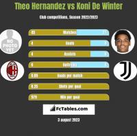Theo Hernandez vs Koni De Winter h2h player stats