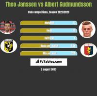 Theo Janssen vs Albert Gudmundsson h2h player stats