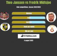 Theo Janssen vs Fredrik Midtsjoe h2h player stats