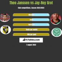 Theo Janssen vs Jay-Roy Grot h2h player stats