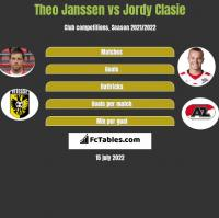 Theo Janssen vs Jordy Clasie h2h player stats