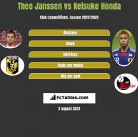 Theo Janssen vs Keisuke Honda h2h player stats