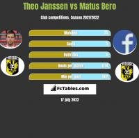 Theo Janssen vs Matus Bero h2h player stats