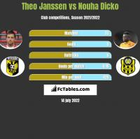 Theo Janssen vs Nouha Dicko h2h player stats