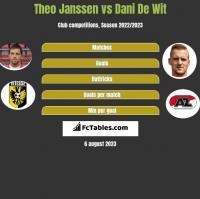 Theo Janssen vs Dani De Wit h2h player stats