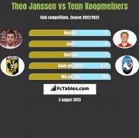 Theo Janssen vs Teun Koopmeiners h2h player stats