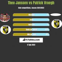 Theo Janssen vs Patrick Vroegh h2h player stats