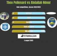 Theo Pellenard vs Abdallah Ndour h2h player stats