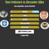 Theo Pellenard vs Alexander Djiku h2h player stats