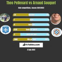 Theo Pellenard vs Arnaud Souquet h2h player stats
