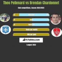Theo Pellenard vs Brendan Chardonnet h2h player stats