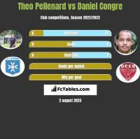 Theo Pellenard vs Daniel Congre h2h player stats