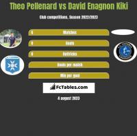 Theo Pellenard vs David Enagnon Kiki h2h player stats