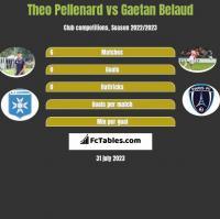 Theo Pellenard vs Gaetan Belaud h2h player stats