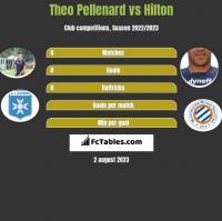 Theo Pellenard vs Hilton h2h player stats