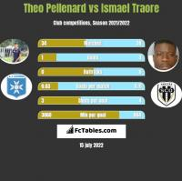 Theo Pellenard vs Ismael Traore h2h player stats