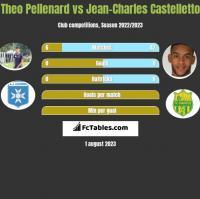 Theo Pellenard vs Jean-Charles Castelletto h2h player stats