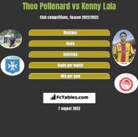 Theo Pellenard vs Kenny Lala h2h player stats