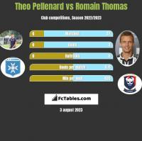 Theo Pellenard vs Romain Thomas h2h player stats