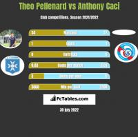 Theo Pellenard vs Anthony Caci h2h player stats