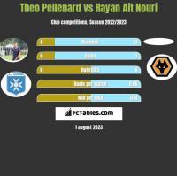 Theo Pellenard vs Rayan Ait Nouri h2h player stats