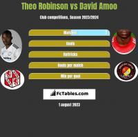 Theo Robinson vs David Amoo h2h player stats